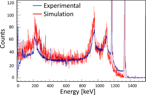 A comparison of experimental γ-ray spectrum of a clover detector with geant4 simulation for 60Co source.