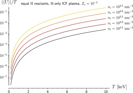Absolute value of the screening potential divided by the hotspot temperature T, as a function of T, for an ICF plasma made of only hydrogen isotopes.