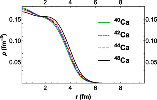 The nucleon density distributions for 40,42,44,48Ca calculated in mean field theory from the Skyrme Sk χ 450 effective interaction constrained by chiral effective field theory.
