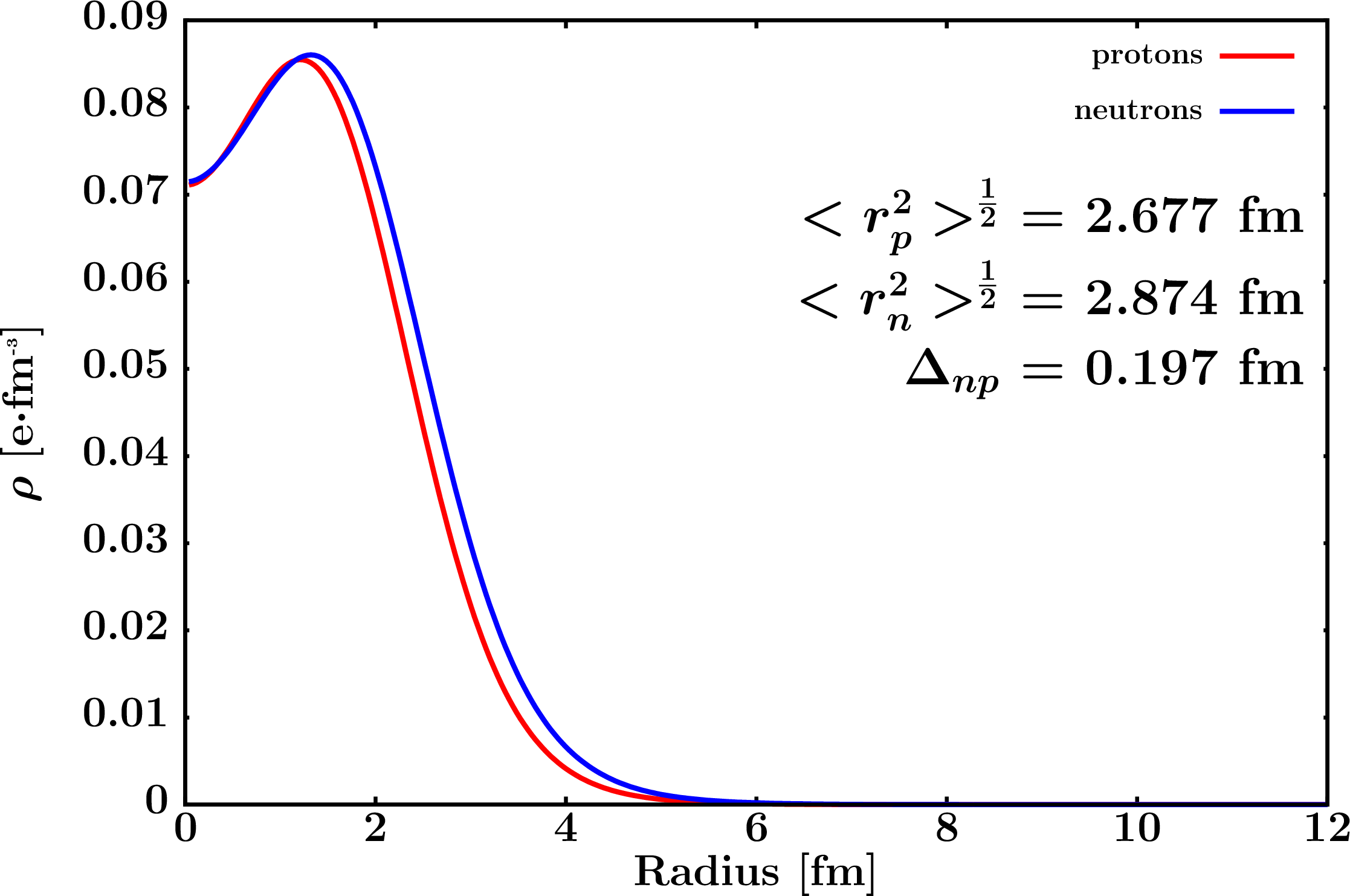 Neutron and proton densities over radius, from the dissertation of Cole Pruitt.